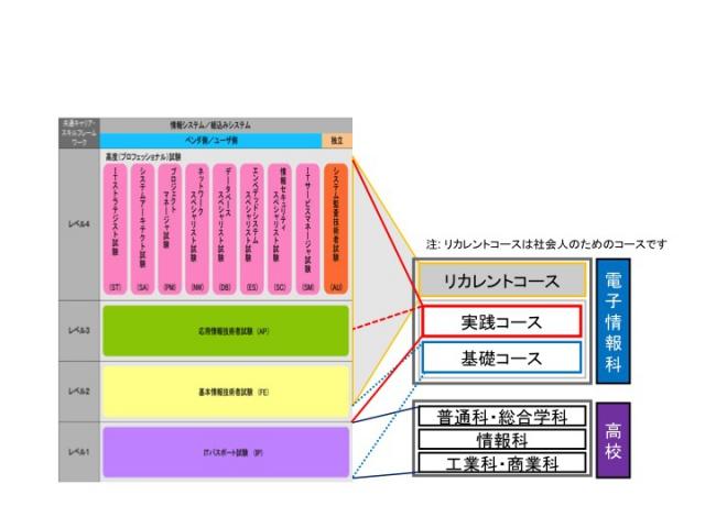 H27denshi_Level