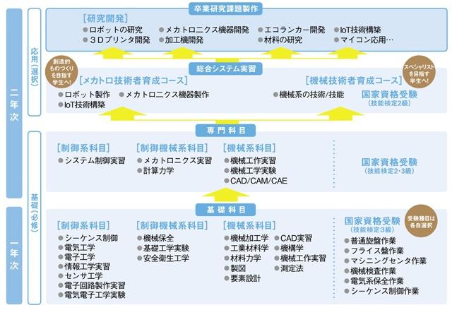 seigyo_curriculum(H28)640x439